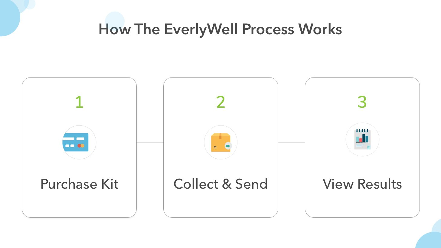 EverlyWell - at Home Cholesterol & Lipids Test - As Seen On Shark Tank (Not Available in MD,NY, NJ, RI)