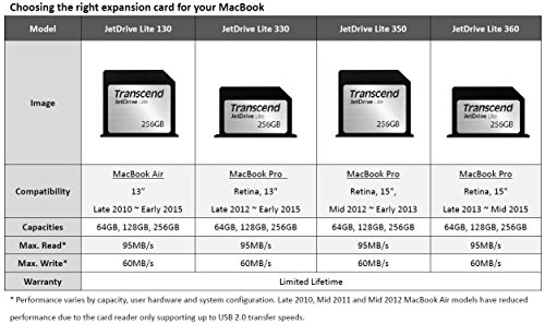 Transcend 256GB JetDrive Lite 350 Storage Expansion Card for 15-Inch MacBook Pro with Retina Display (TS256GJDL350) by Transcend (Image #4)