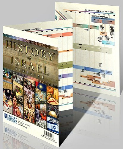 History of Israel Timeline: Comprehensive History From Adam to Modern Times