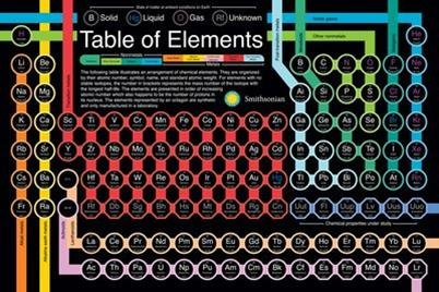 Smithsonian - Periodic Table Of Elements Poster 36 x 24in (Periodic Table Elements Poster compare prices)