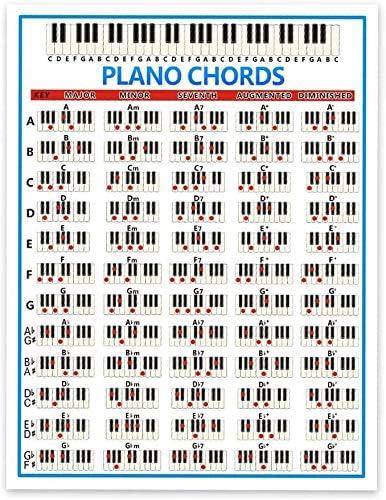 Póster de acorde de de piano, 88 teclas, diagrama de dedos de ...