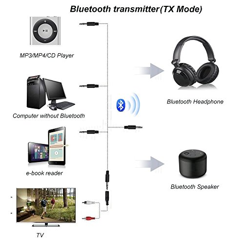 Giveet Bluetooth V4.1 Transmitter and Receiver with aptX Low Latency, Wireless Bluetooth Audio Streaming Adapter for TV, PS4, XBOX, PC, Headphones, Home Sound Car Stereo Speaker with 3.5mm or RCA Jack by Giveet (Image #2)