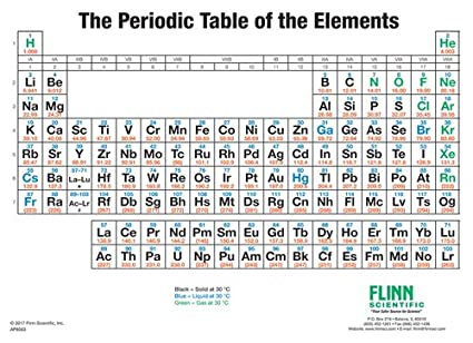 Periodic table simplified wall chart amazon industrial periodic table simplified wall chart urtaz Choice Image
