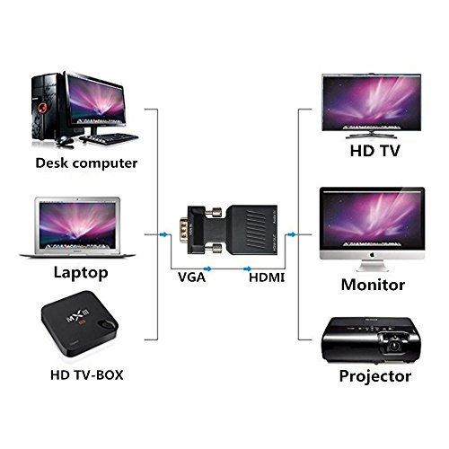 YYGJ VGA to HDMI Adapter with Audio VGA Male to HDMI Female Adapter to HDTV 1080P, Computer, Projector, Displayer,Portable Size with Plug and Play Black (VGA TO HDMI) by YYGJ (Image #4)