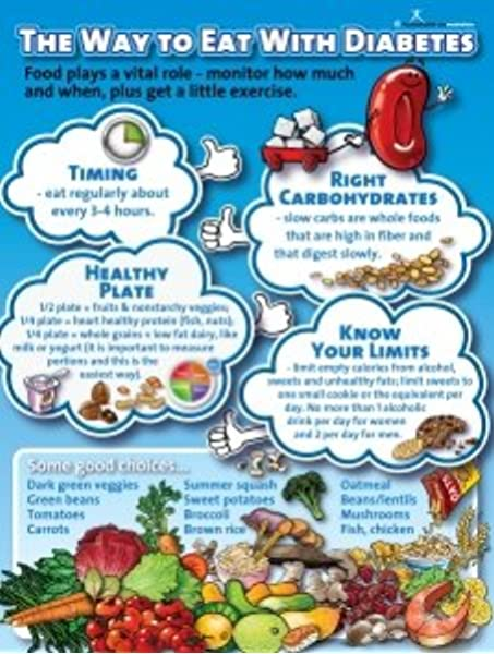 Amazon Com The Way To Eat With Diabetes Poster Industrial