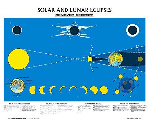 Eclipse Sun & Moon Wall Chart, Unmounted