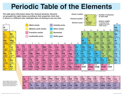 Student Periodic Tables of Elements (Periodic Table of the Elements)