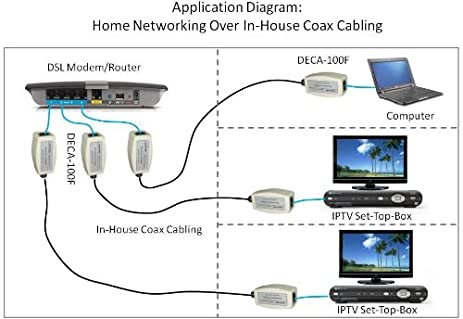 51mD2sUCOIL._SX463_ amazon com dualcomm ethernet over coax (eoc) adapters (deca 100 directv deca wiring diagram at eliteediting.co