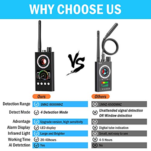 Anti Spy Detector Camera Detector, RF Signal Detector, Bug Detector & Camera Finder, Hidden Camera Detector, GPS Bug Detector for GPS Tracking GSM Listening Device Finder, Radar Radio Scanner
