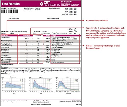 Fertility Profile Home Hormone Test Kit (Saliva: Cx4; Blood: E2, Pg, T, SHBG, DS, TSH, fT3, fT4, TPO, FSH, LH) - Includes Pre-Paid Sample Return Label by TestCountry/ZRT Laboratory (Image #2)