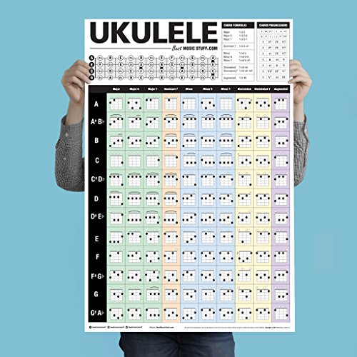 Popular Ukulele Chords Poster • An Educational Reference Poster with Chords, Chord Formulas and Chord Progressions for Ukulele Players and Teachers 24