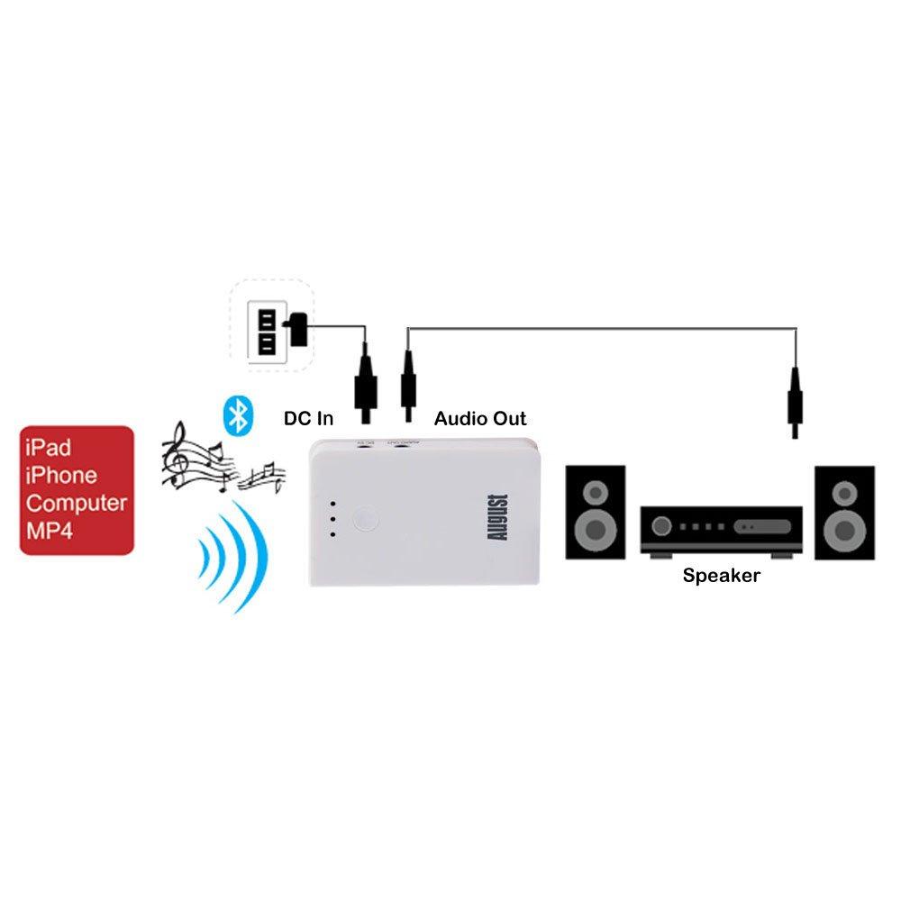 y altavoces Blanco tel/éfonos moviles, ordenador, tablets ... August MR220 Receptor Bluetooth para Altavoces y Equipos de M/úsica Conex/íon inal/ámbrica entre reproductores de m/úsica