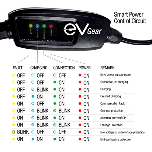 Level 2 EV Charger by EV Gear | 30 ft Portable Plug-In Charger, 110v - 240v | Includes Level 1 Adapter | Works with all Electric & Hybrid Cars such as Chevy Volt/Bolt, Nissan Leaf, Prius Prime, Tesla by EV Gear (Image #7)