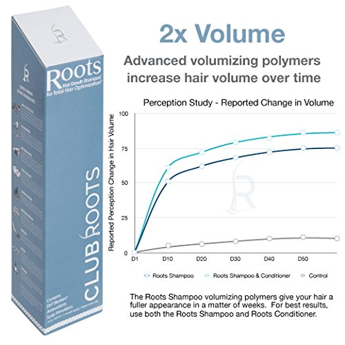 Roots Shampoo | Hair Growth Stimulating Shampoo with DHT Blocker, Biotin, Caffeine by Club Roots (Image #3)