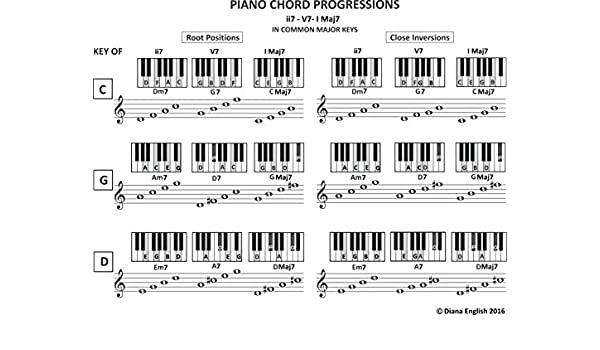 Piano Chord Progressions Ii7 V7 I Maj7 In Common Major Keys Music