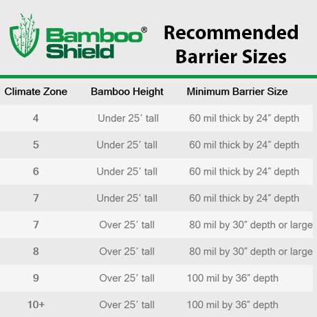 Bamboo Shield - 50 Foot Long X 30 Inch x 80mil Bamboo Root Barrier/Water Barrier by Bamboo Shield (Image #8)