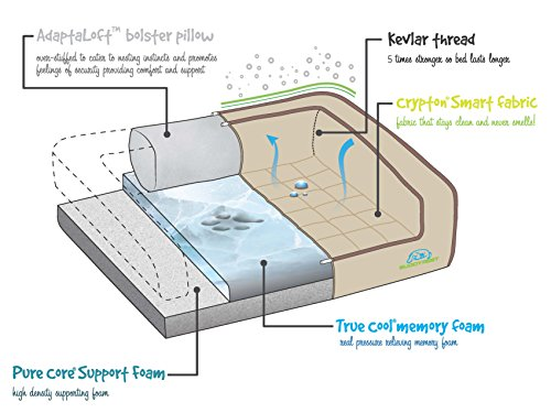 BUDDYREST-Crown-Supreme-Memory-Foam-Dog-Bed-Cutting-Edge-True-Cool-Memory-Foam-Scientifically-Calibrated-to-Promote-Joint-Health-Handmade-in-The-USA