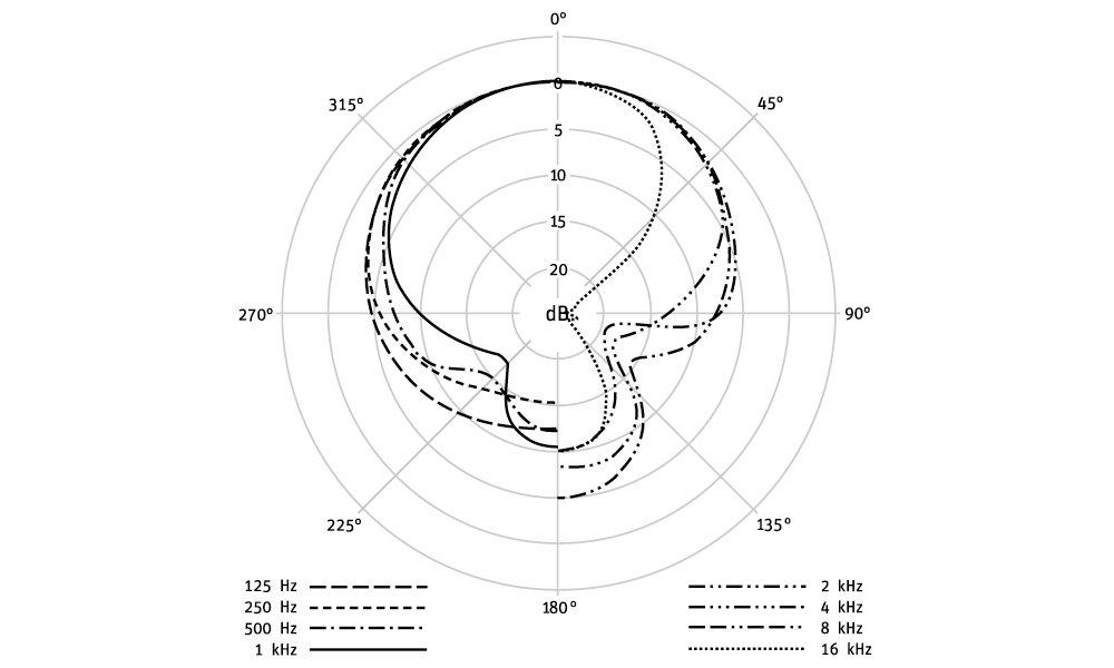 Amazon Com Neumann M147 Cardioid Tube Condenser Microphone Musical
