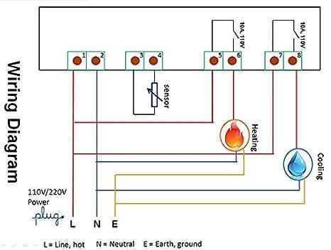 Inkbird ITC-1000 Fahrenheit & Celsius - Termostato digital con ...