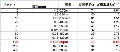 120 de alambre tejido de malla 30 cm x60 cm x0.125 mm Super Fine 304L acero inoxidable 33/% /área abierta