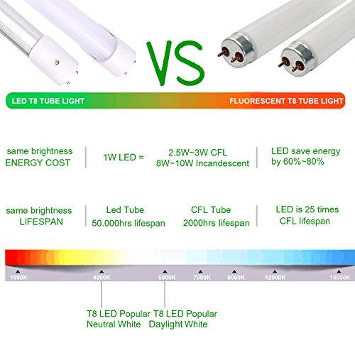6 Pack Eagledlight T8 LED Tube Light 4FT 18W (40W