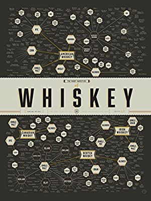 "Pop Chart The Many Varieties of Whiskey"" Poster Print"