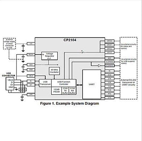 USB 2 0 to TTL UART 6PIN Module Serial Converter CP2104 STC PRGMR Replace  CP2102