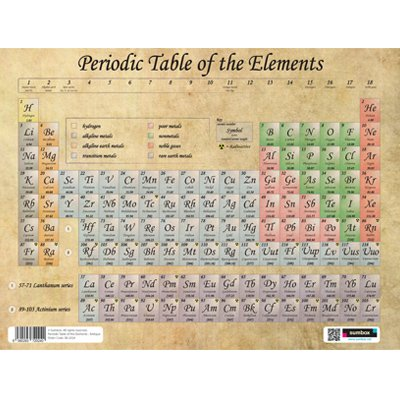Sumbox Antique Periodic Table Of The Elements Educational Poster:  Amazon.co.uk: Office Products