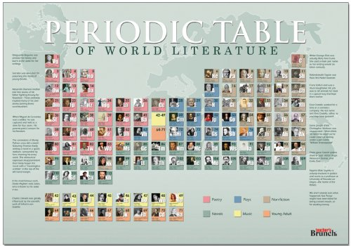 Amazon.com: Periodic Table of World Literature Authors Educational ...