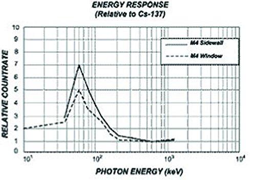 Radiation Alert MONITOR4 Analog-Based Ionizing Radiation Detector