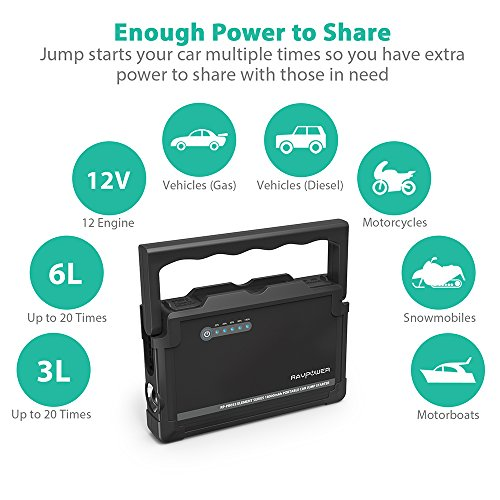 RAVPower Car Jump Starter 600A Peak 18000mAh 12V (Up to 6L Gas or 3L Diesel Engine) External Battery Pack with Dual iSmart USB Ports Built-in LED Flashlight Car Battery Booster (Black) by RAVPower (Image #1)