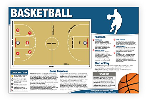 Basketball Chart/Poster - Educational How to Play Basketball - Basketball Rules - Basketball Court - Shooting Guard - Basketball Positions - Basketball Scoring - Tip Off - Point Guard Center Court (Tips Poster)