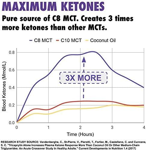 C8 MCT Aceite Puro | Produce 3 X Más Cetonas Que Otros MCT Aceites | Triglicéridos de Acido Caprílico | Paleo y Vegano Amistoso | Botella Sin BPA | ...
