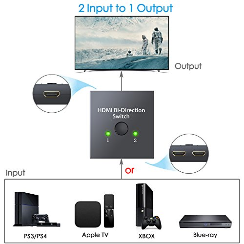 ESYNIC 4K HDMI Bi-directional Switch 2X1 or 1X2 HDMI Splitter with 60m HDMI 2.0 Cable Support HDTV Blu-Ray DVD Satellite DVR Xbox PS3 PS4 Fire TV stick Fire TV ROKU Apple TV by eSynic (Image #3)