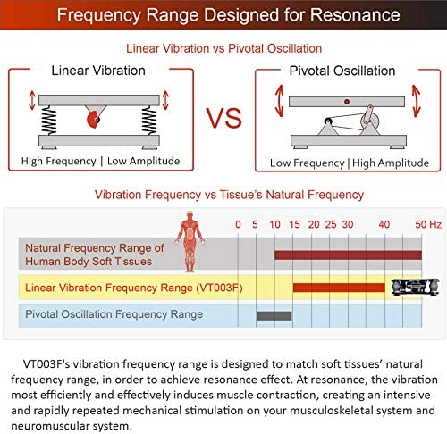 VT High Frequency Linear Vibration Plate Machine, Deep Tissue Vibration 15-40 Hz, Fitness and Therapy, Model VT003F 6