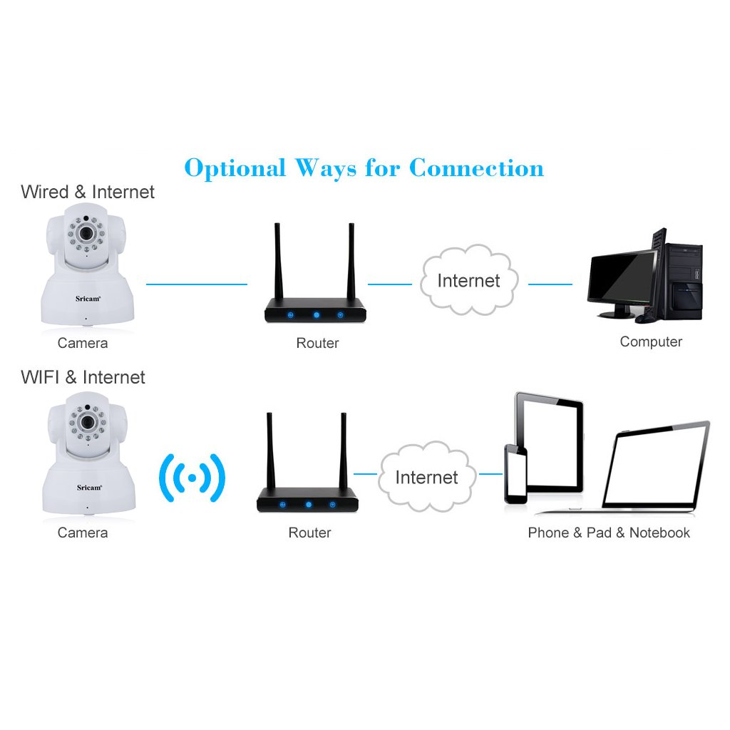Sricam ip camera 720p onvif wireless indoor ip camera pantilt p2p sricam ip camera 720p onvif wireless indoor ip camera pantilt p2p remote view with 10 metres night vision support motion detectiontwo way audio pooptronica