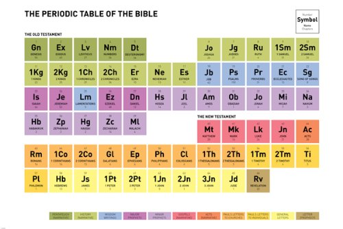 Periodic table of the bible poster color coded names of book legend periodic table of the bible poster color coded names of book legend 24x36 amazon kitchen home urtaz Gallery