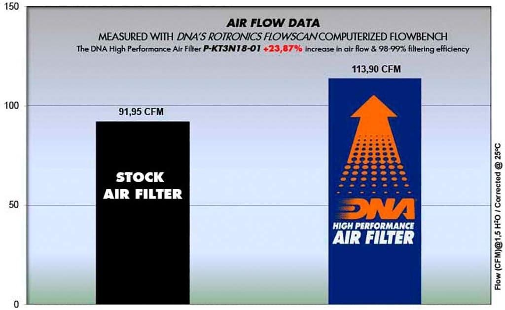 Sport Luftfilter DNA 125 Duke ABS IS 17-19