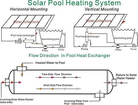 GOWE 316L de acero inoxidable piscina intercambiador de calor 3600 K modelo para 1080 cubo Meter Solar o caldera piscina calefacción 1056 kW 3600 kbtu/HR: ...
