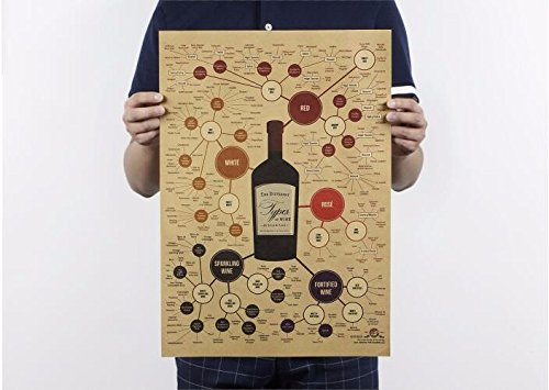 different types of wine poster - 6