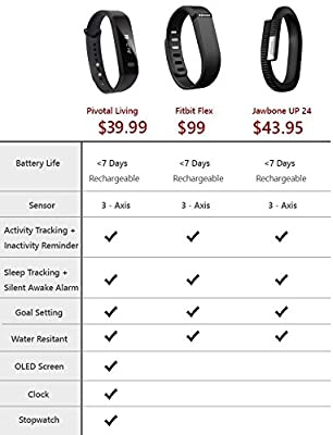 Fitness Tracker Wristband Pedometer - Pivotal Living Activity Armband: Stopwatch + Sleep, Hydration, Step & Active Calorie Tracking + Activity & Move Reminder (New Generation) + USB Charging Cable