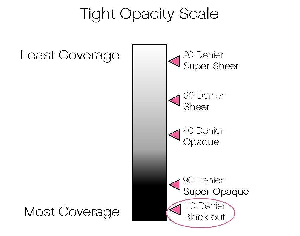 Afbeeldingsresultaat voor denier opacity scale