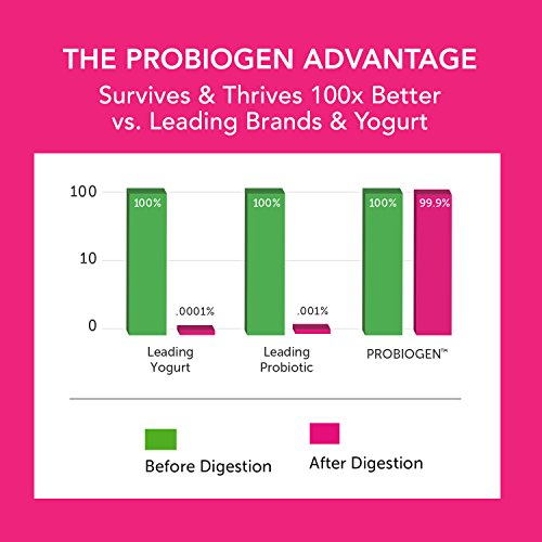 PROBIOGEN Allergy Defense Probiotic: Smart Spore Technology, DNA Verified, 100X Better Survivability, 120 count by Probiogen (Image #3)
