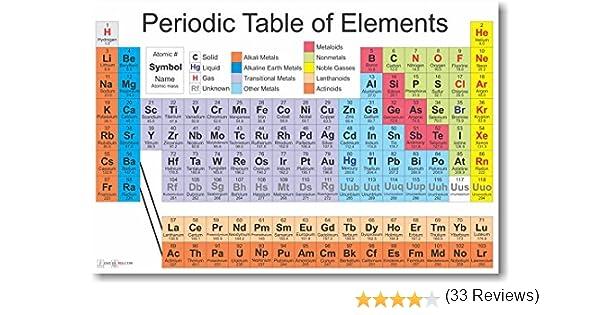 Amazon periodic table of the elements science chemistry amazon periodic table of the elements science chemistry classroom poster by posterenvy posters prints urtaz Gallery