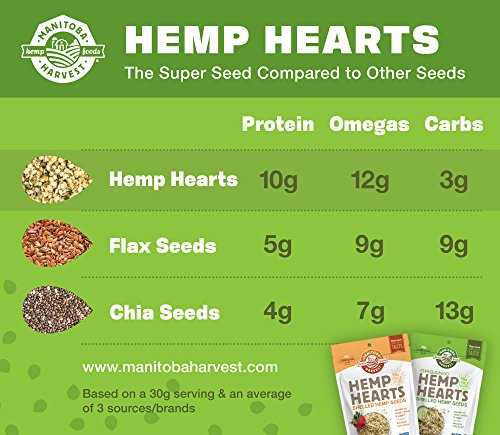 Manitoba Harvest Hemp Hearts Raw Shelled Hemp Seeds, 5lb; with 10g Protein & Omegas per Serving, Non-GMO, Gluten Free by Manitoba Harvest (Image #5)