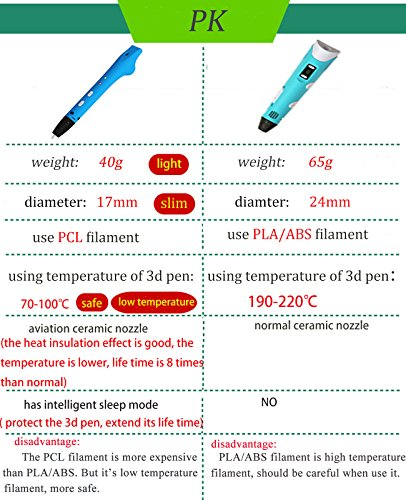 GOOAnn New Upgraded 3D Pen, 3D Printing Pen Compatible with 1.75mm Low Temperature PCL filament, 3D Doodle Drawing Pen, No Clog, 3D Art Crafts DIY or Education Creation Printer Pen for Kids (Blue) by GOOAnn (Image #6)