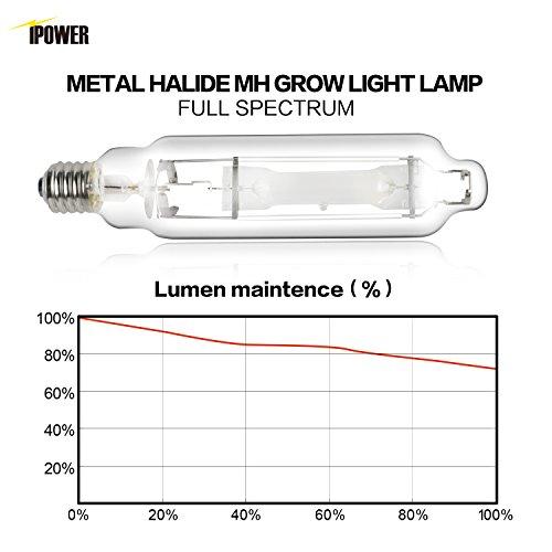 iPower 4-Pack 600 Watt Grow Light Bulb, Metal Halide MH Conversion Lamp for Plants, CCT 6000K, White