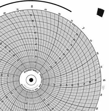 002 Circular Charts - 1