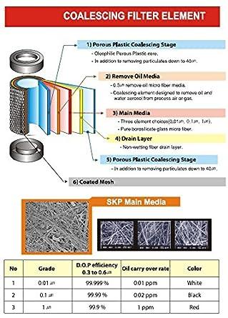 .3 Micron PneumaticPlus FM4000M-EL Replacement Element Kit for 4000 Series