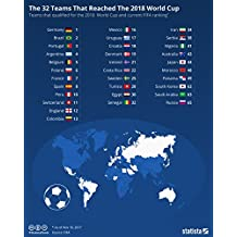 Home Comforts LAMINATED POSTER Map of The 32 teams that reached the 2018 World Cup and their current FIFA ranking POSTER PRINT 24 X 36
